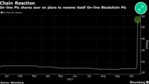 Bloomberg On-line Blockchain plc