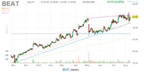BEAT Finviz.com Stock Chart