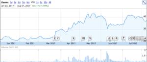 MZOR Stock Chart - Google Finance
