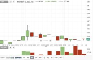 OTC Markets IVST Chart
