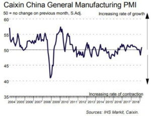 Source: IHS Markit, Caixin