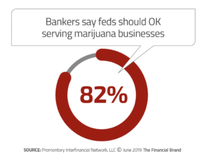 Source: The Financial Brand