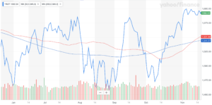 Russell 2000 Small-Cap Index; Source: Yahoo Finance