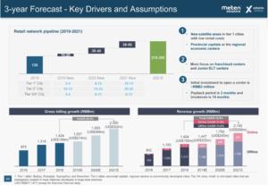 Source: Meten EdtechX EDTX Investor Deck