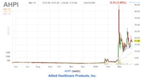 AHPI Stocks; Source: Finviz