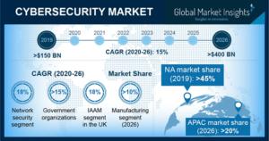Source: Global Market Insights