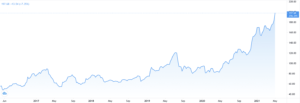 Iron Ore Futures Chart; Source: Trading View