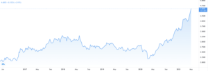 Copper Futures Chart; Source: Trading View