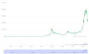 Bitcoin BTC Chart; Source: CoinMarketCap