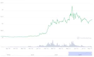 Cardano ADA Chart; Source: CoinMarketCap