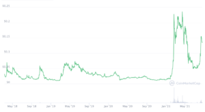 Ravencoin Chart; Source: CoinMarketCap