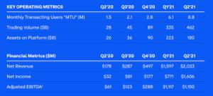 Coinbase Stats; Source: Coinbase